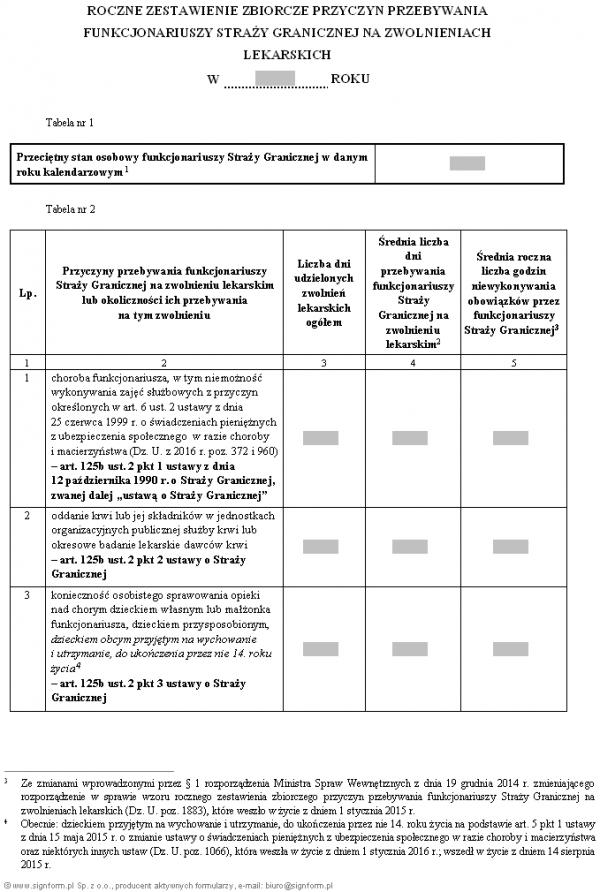 Roczne zestawienie zbiorcze przyczyn przebywania funkcjonariuszy Straży Granicznej na zwolnieniach lekarskich