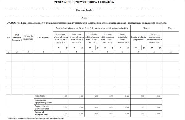 Zestawienie przychodów i kosztów prowadzone przez koła gospodyń wiejskich